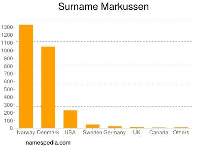 Surname Markussen