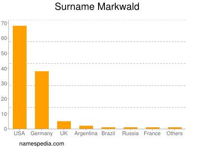 Surname Markwald