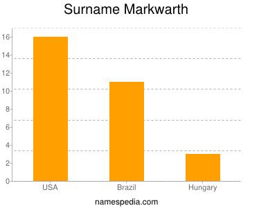 Surname Markwarth