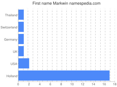 Given name Markwin