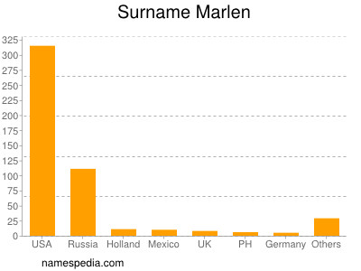 Surname Marlen