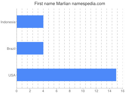Given name Marlian