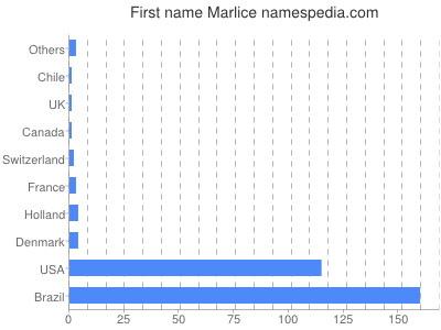 Given name Marlice