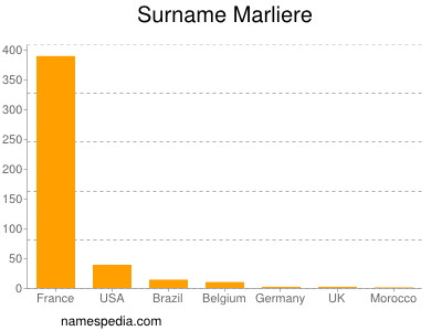 Surname Marliere