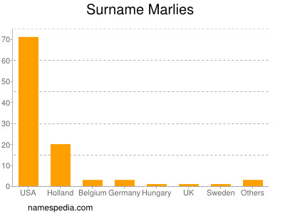 Surname Marlies