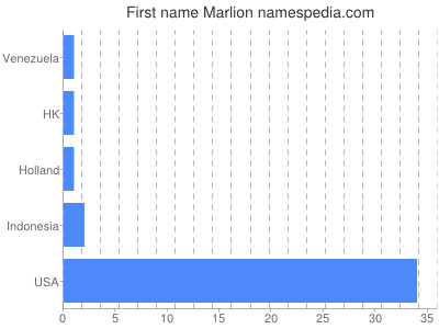 Given name Marlion
