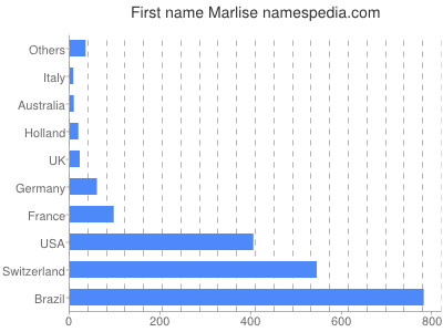 Given name Marlise