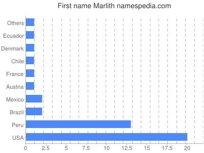 Given name Marlith