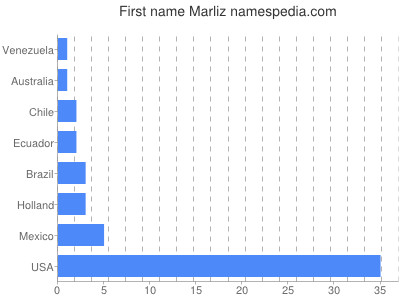 Given name Marliz
