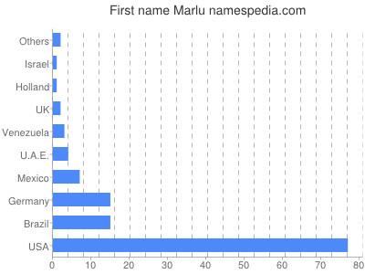 Given name Marlu