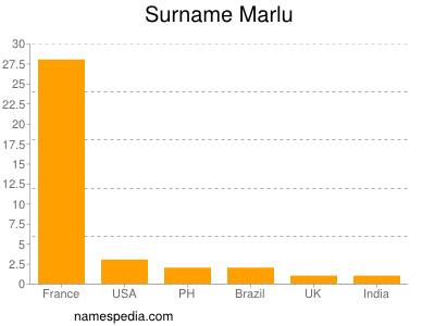 Surname Marlu