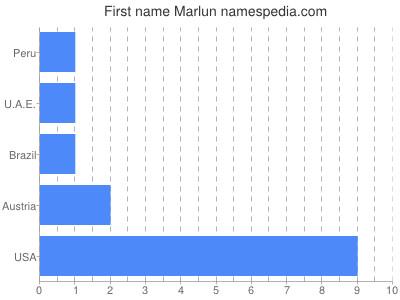 Given name Marlun