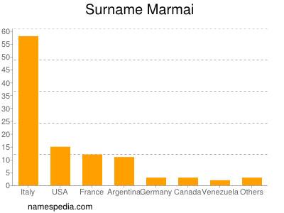 Surname Marmai