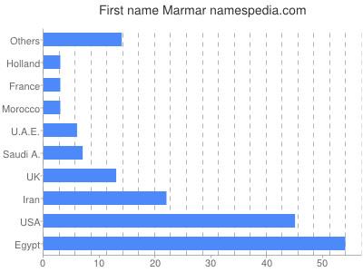 Given name Marmar