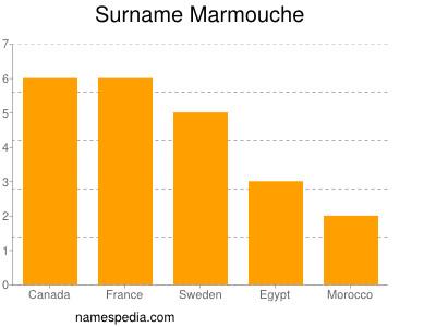 Surname Marmouche