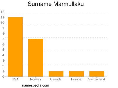 Surname Marmullaku