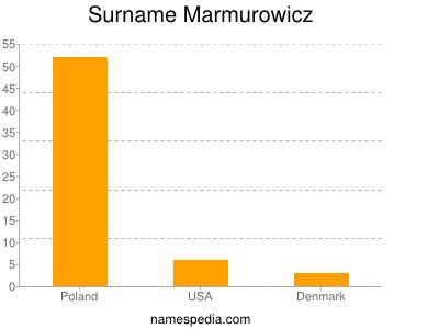 Surname Marmurowicz