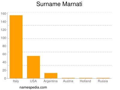 Surname Marnati