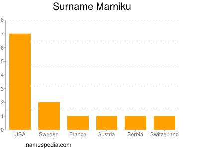 Surname Marniku