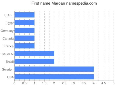 Given name Maroan