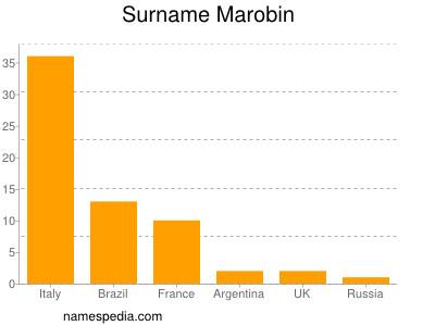 Surname Marobin
