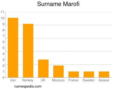 Surname Marofi
