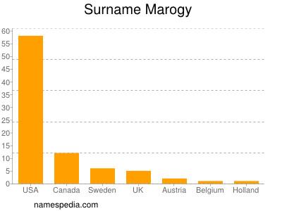 Surname Marogy