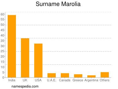 Surname Marolia
