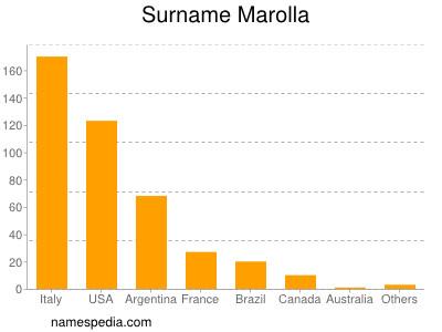 Surname Marolla