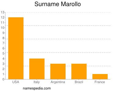 Surname Marollo