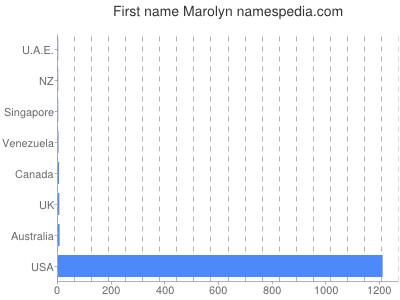 Given name Marolyn