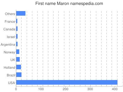 Given name Maron