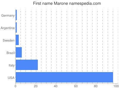 Given name Marone