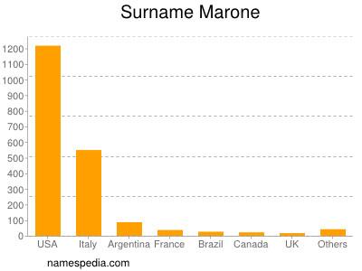 Surname Marone