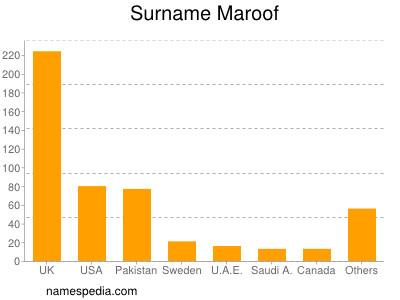 Surname Maroof