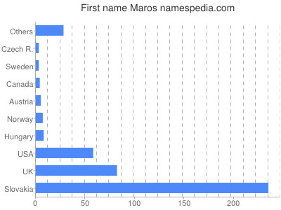 Given name Maros
