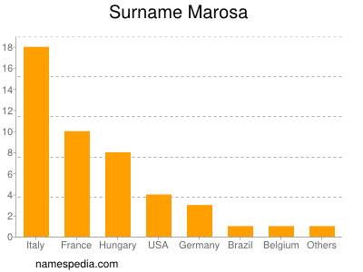 Surname Marosa