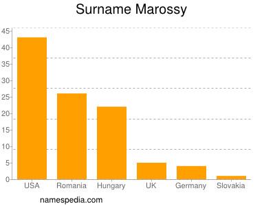 Surname Marossy