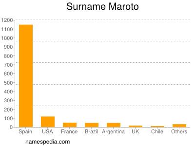 Surname Maroto