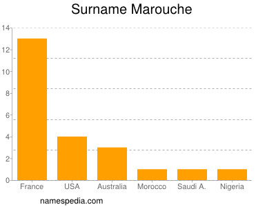 Surname Marouche