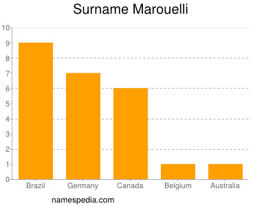 Surname Marouelli