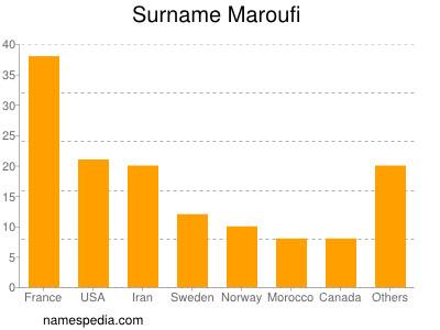 Surname Maroufi