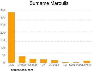 Surname Maroulis