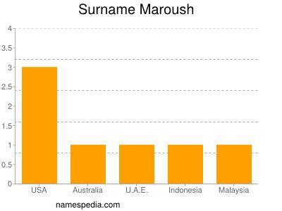 Surname Maroush