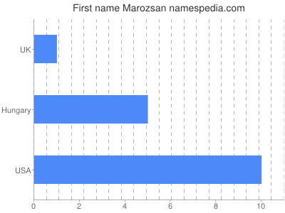 Given name Marozsan