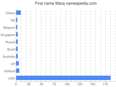 Given name Marq
