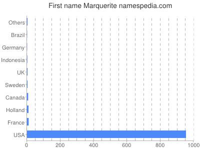 Given name Marquerite