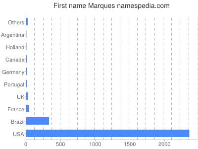Given name Marques