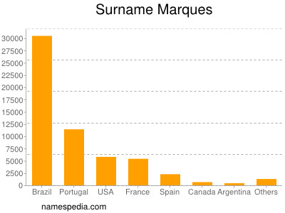 Surname Marques