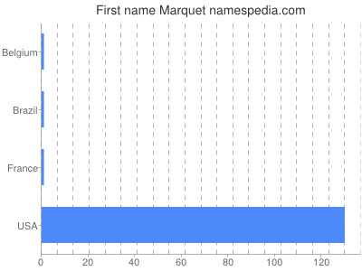 Given name Marquet
